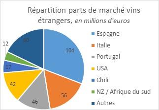 marché des vins étrangers